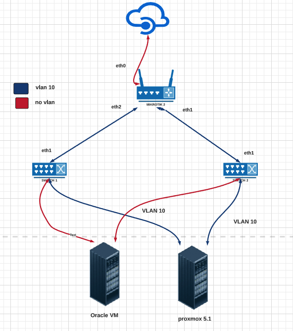 Slow speed routing inter vlan ccr1036 12g 4s mikrotik slow speed routing inter vlan ccr1036 12g 4s ccuart Image collections
